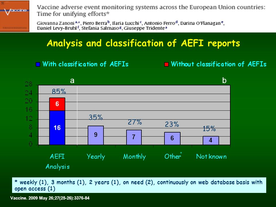 Systematic investigation of adverse events to establish a causal relationship 58% 19% Vaccine.