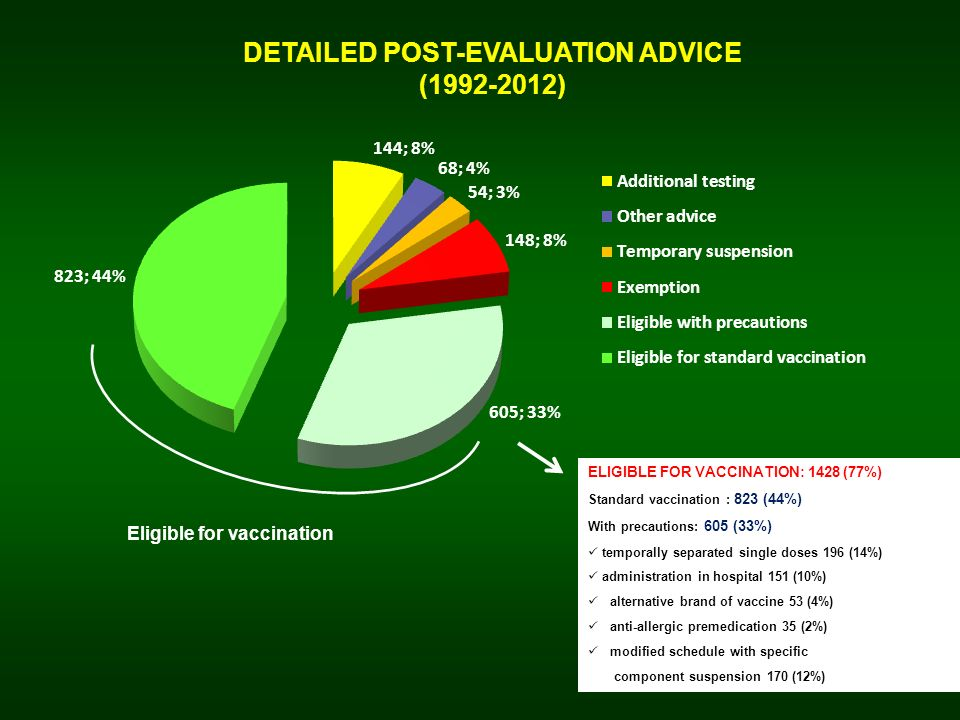 POST-EVALUATION VACCINE ADMINISTRATION (1992-2012) GZ 2013 ** AEFI in 103 subjects (10%) FEEDBACK on 1428 eligible subjectsN° Vaccinated subjects (total)1024 ** standard vaccination504 vaccination in hospital147 vaccination with other precautions373 Refused vaccination or testing (total)208 refused vaccination183 refused testing25 Vaccination or testing in the future (total)106 vaccination in the future82 testing in the future24 Vaccination suspended by the Public Health physician44 Protected at the serological test52 Vaccination no more necessary8 Transferred/not found30 Feedback lacking121 72 %