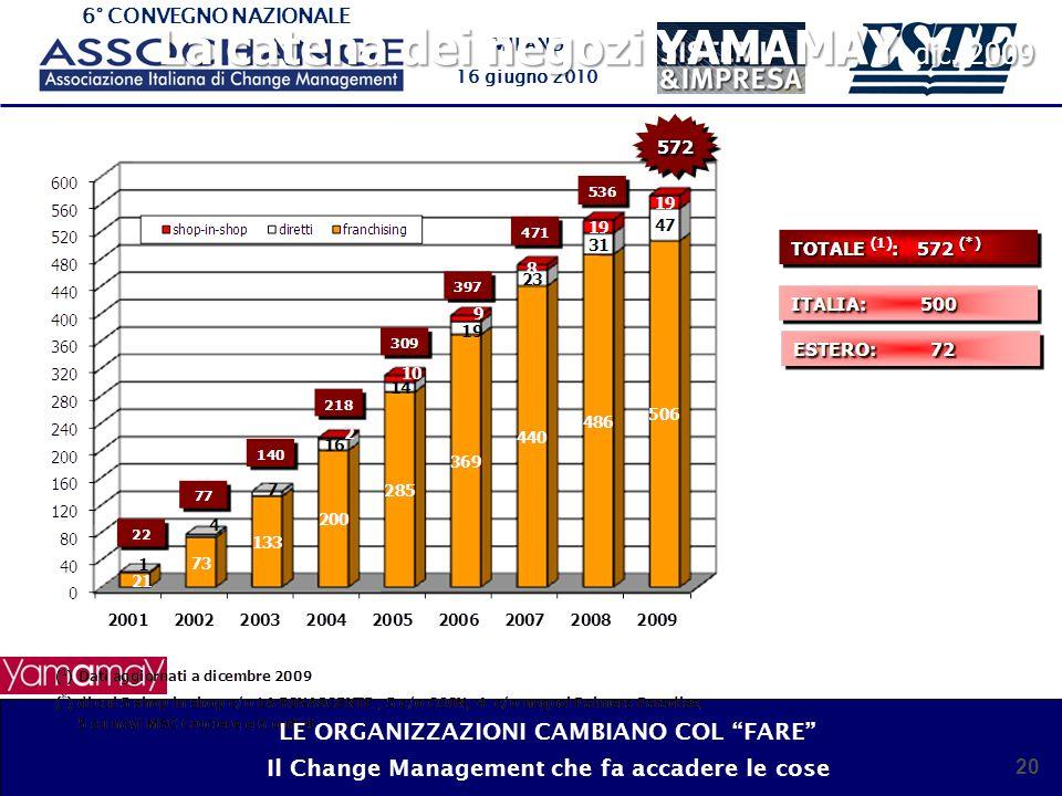 6° CONVEGNO NAZIONALE MILANO 16 giugno 2010 21 La catena dei negozi YAMAMAY LE ORGANIZZAZIONI CAMBIANO COL FARE Il Change Management che fa accadere le cose