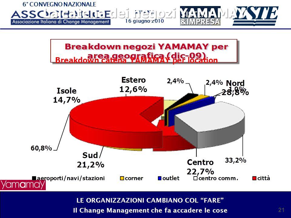 6° CONVEGNO NAZIONALE MILANO 16 giugno 2010 22 La catena dei negozi YAMAMAY nel mondo LE ORGANIZZAZIONI CAMBIANO COL FARE Il Change Management che fa accadere le cose