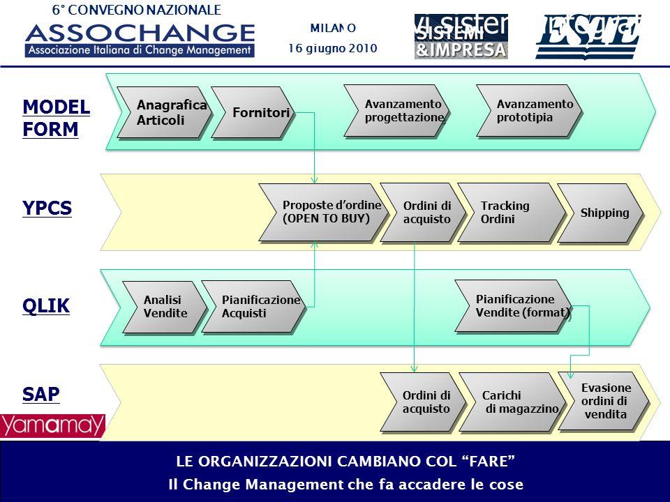 6° CONVEGNO NAZIONALE MILANO 16 giugno 2010 I nuovi sistemi integrati LE ORGANIZZAZIONI CAMBIANO COL FARE Il Change Management che fa accadere le cose