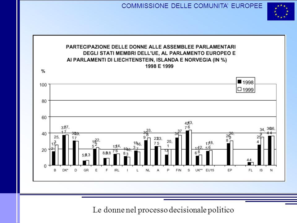 COMMISSIONE DELLE COMUNITA EUROPEE Donne nei parlamenti dei paesi candidati alladesione