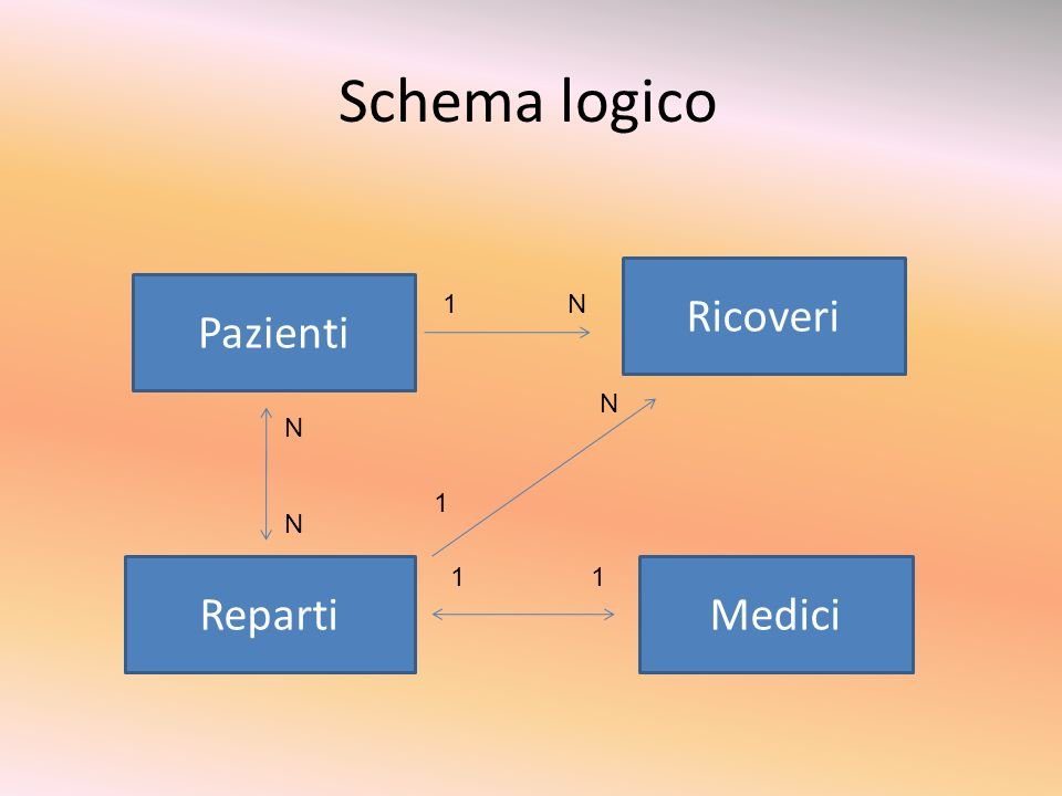 Relazioni Pazienti-Reparti (N:N) Un singolo paziente può essere ricoverato in diversi reparti, e allo stesso tempo in un reparto possono essere ricoverati più pazienti Pazienti-Ricoveri (1:N) Reparti-Ricoveri (1:N) Reparti-Medici (1:1) In quanto in tale database fittizio vi è unidentità tra primari e medici, quindi un medico è presente in un solo reparto.