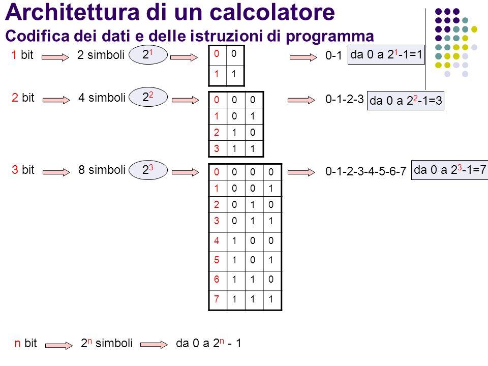 Architettura di un calcolatore Codifica dei dati e delle istruzioni di programma Byte Un byte è composto da 8 bit 10110100 byte 8 bit 2 8 simbolida 0 a 2 8 – 1=255 000000000 100000001 200000010...