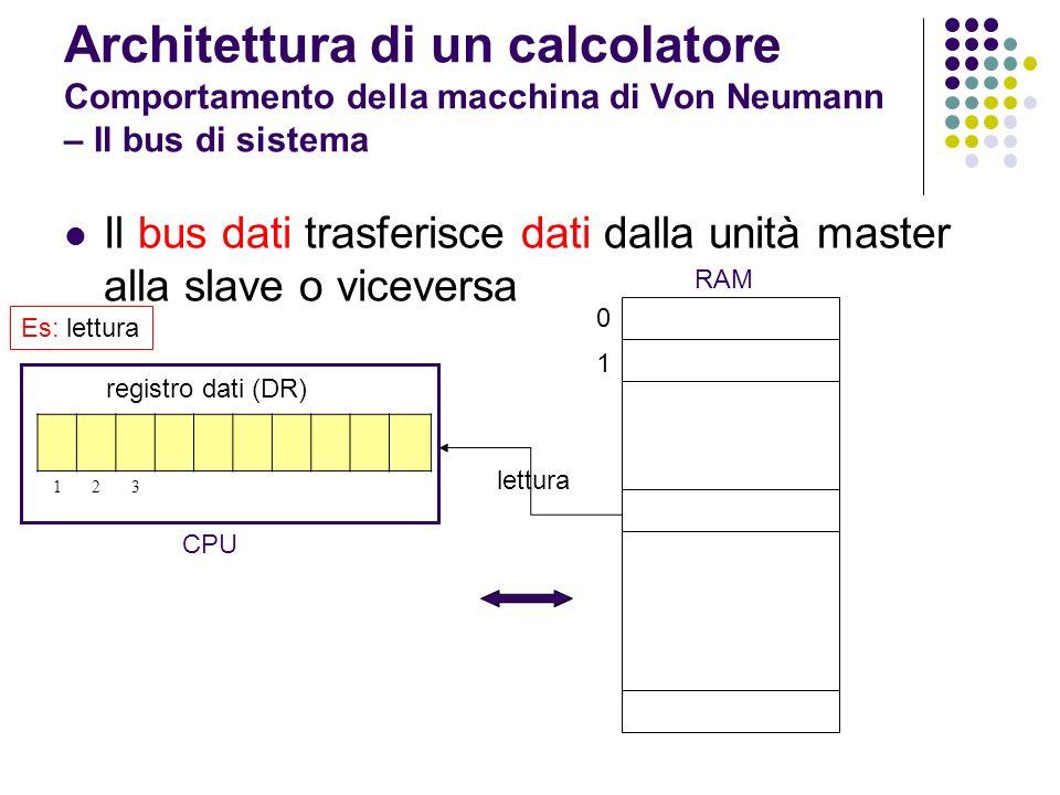 Architettura di un calcolatore Comportamento della macchina di Von Neumann – Il bus di sistema Il bus indirizzi trasmette il contenuto del registro indirizzi dalla CPU alla memoria registro indirizzi (AR) 0 1 123 lettura RAM Es: lettura CPU registro dati (DR) 123