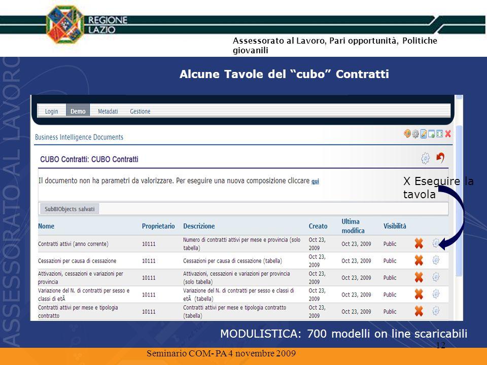 Le funzioni attivabili rispetto ad una Tavola (es.