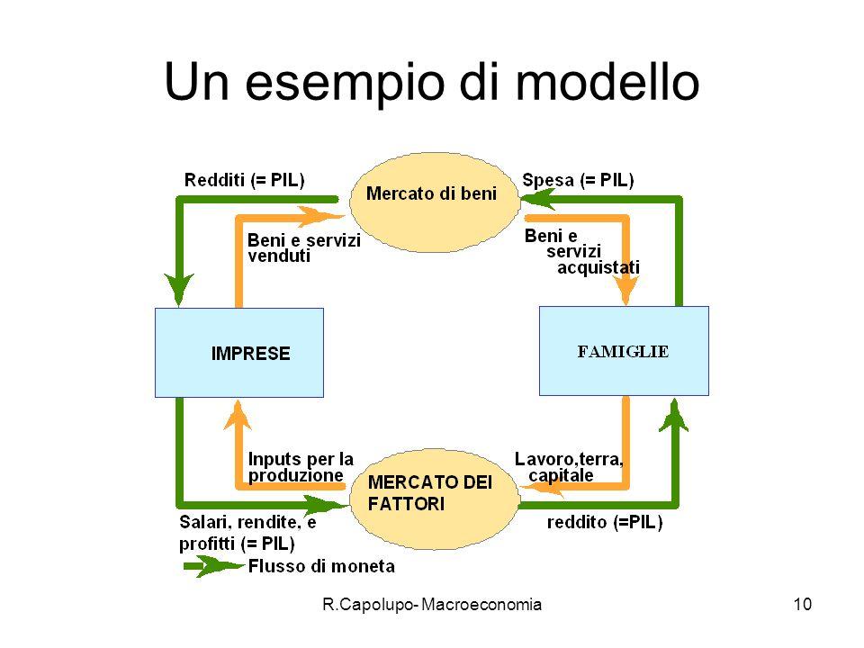 R.Capolupo- Macroeconomia11 spiegazione Descrive i flussi che intercorrono tra famiglie e imprese in un sistema che produce un solo bene.
