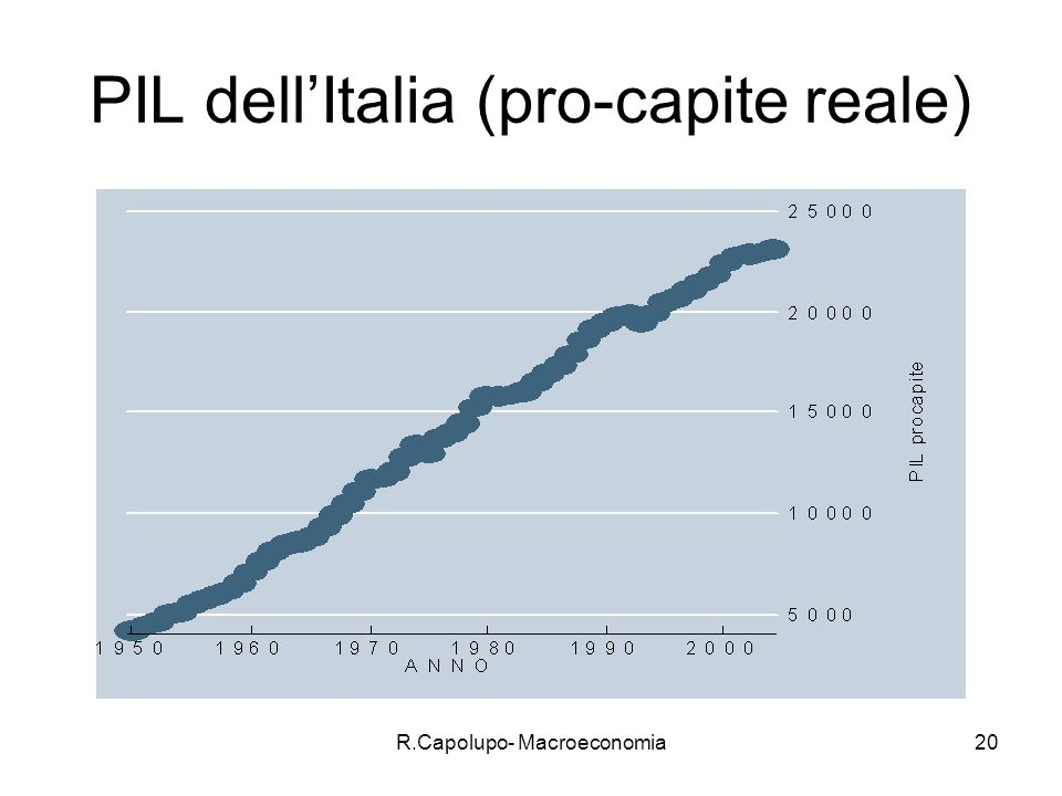 R.Capolupo- Macroeconomia21 Caratteristiche del PIL Include beni e servizi prodotti nel periodo corrente (anno, trimestre, etc..).