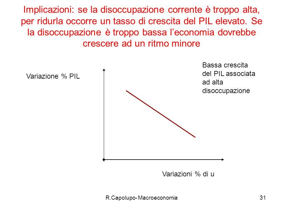 R.Capolupo- Macroeconomia32 Tipi di disoccupazione Frizionale Ciclica Strutturale Disoccupazione frizionale :funzionale al buon funzionamento del sistema economico assimilata alle scorte di materie prime per unimpresa.