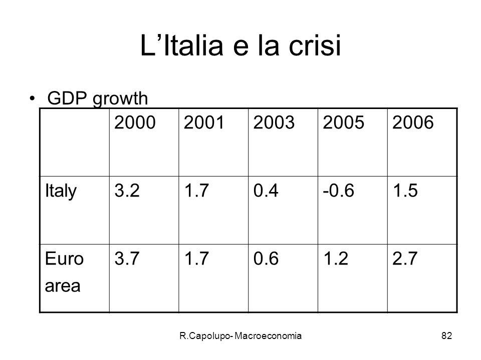 R.Capolupo- Macroeconomia83 Perchè.Perdita di competitività.