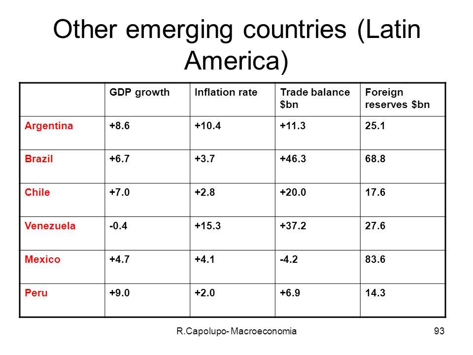 R.Capolupo- Macroeconomia94 commenti Tra i paesi Latino- Americani riscontriamo paesi in profonda recessione durante il primo periodo di questo secolo come l Argentina che tuttavia è riuscita ad uscire dalla crisi molto presto e altri paesi come Peru e Brasile che esibiscono tassi di crescita del PIL simili a quelli di China and India.