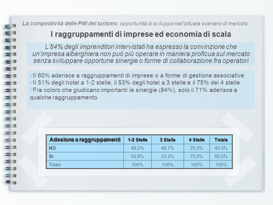 La competitività delle PMI del turismo: opportunità di sviluppo nellattuale scenario di mercato I raggruppamenti o le forme di gestione associativa Tipo di raggruppamento 1-2 Stelle 3 Stelle 4 Stelle Totale Gruppo di acquisto1,0%7,1%10,0%8,0% Catena alberghiera0,0%14,3%10,0%12,0% Centro booking3.2%21,4%20,0%18,0% Catena volontaria72,0%14,3%10,0%20,0% Consorzio21,0%35,7%50,0%38,0% Marchio darea2,8%7,1% 0,0%4,0% Totale100% Fra quelle che hanno scelto una forma di gestione associativa, la maggior parte ha dichiarato la partecipazione a strutture consortili formate da una pluralità di soggetti Altri ricorrono a modelli di aggregazione per il ricevimento e la gestione delle prenotazioni Ladesione alle catene alberghiere/volontarie si attesta al 32% I gruppi di acquisto hanno raggiunto l8% di segnalazioni