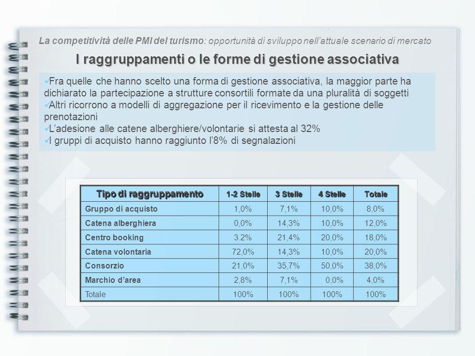 La competitività delle PMI del turismo: opportunità di sviluppo nellattuale scenario di mercato Gli investimenti per migliorare lofferta Nellultimo periodo l88% degli intervistati ha realizzato o programmato investimenti per il miglioramento della struttura o dei servizi Ristrutturazioni o ampliamento dei servizi 1-2 Stelle 3 Stelle 4 Stelle Totale NO38,0%6,7%12,5%12,0% SI62,0%93,3%87,5%88,0% Totale100% Il 20% del campione ha introdotto Sistemi di Certificazione di Qualità Il 20% ha ottenuto marchi/etichette di Qualità
