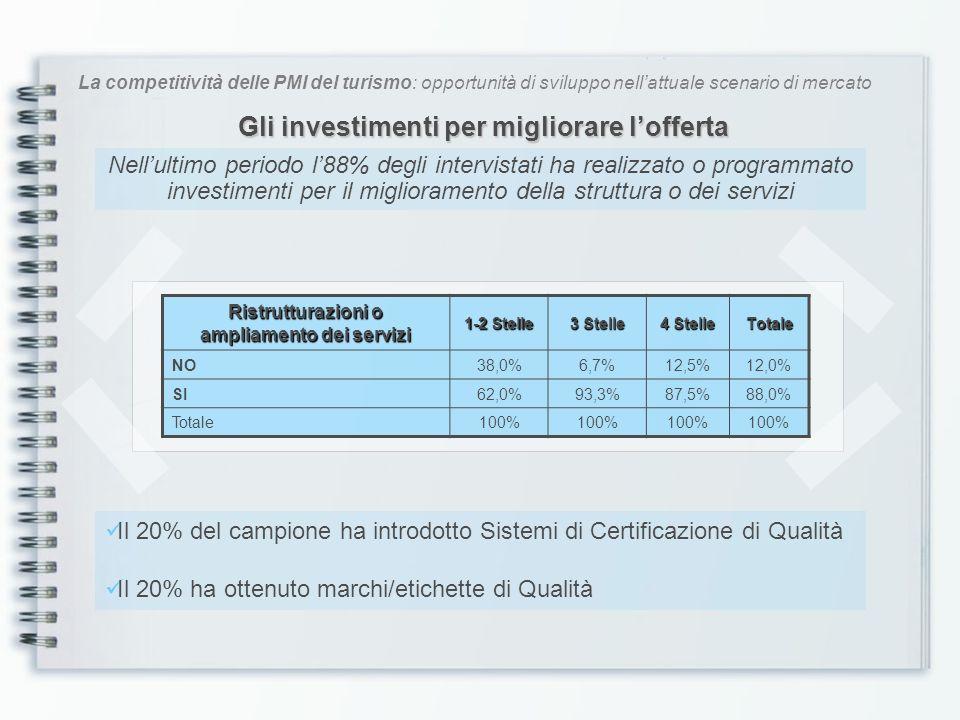 La competitività delle PMI del turismo: opportunità di sviluppo nellattuale scenario di mercato Quali investimenti.