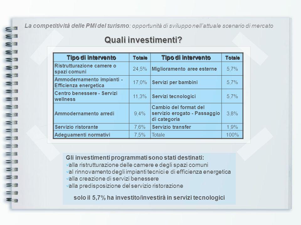 La competitività delle PMI del turismo: opportunità di sviluppo nellattuale scenario di mercato Le fonti di finanziamento Reperimento risorse 1-2 Stelle 3 Stelle 4 Stelle Totale Risorse proprie47,5%33,3%22,2%32,3% Accesso al credito35,5%47,6%55,6%48,4% Agevolazioni o finanziamenti regionali17,5%19,0%22,2%19,4% Totale100%