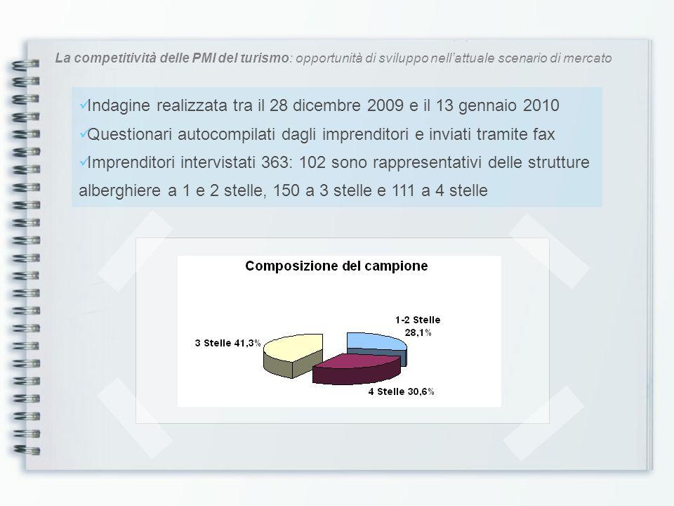 La competitività delle PMI del turismo: opportunità di sviluppo nellattuale scenario di mercato PRIMO ASPETTO INDAGATO PRIMO ASPETTO INDAGATO: la disponibilità in azienda di sistemi informatici per larchiviazione dei dati sugli ospiti e sulle attività di gestione Utilizzo Sistemi informatici 1-2 Stelle 3 Stelle 4 Stelle Totale NO42,0%13,3%12,5%16,0% SI58,0%86,7%87,5%84,0% Totale100% È ovvio che larchiviazione delle informazioni utili può essere realizzata secondo la metodologia tradizionale, ma la tempestività che richiede lattività di controllo della gestione rende ormai necessaria lintroduzione di strumenti informatici Lutilizzo dei database è maggiormente diffuso negli alberghi di categoria elevata, mentre molti hotel a 1 e 2 stelle prediligono ancora le tecniche tradizionali