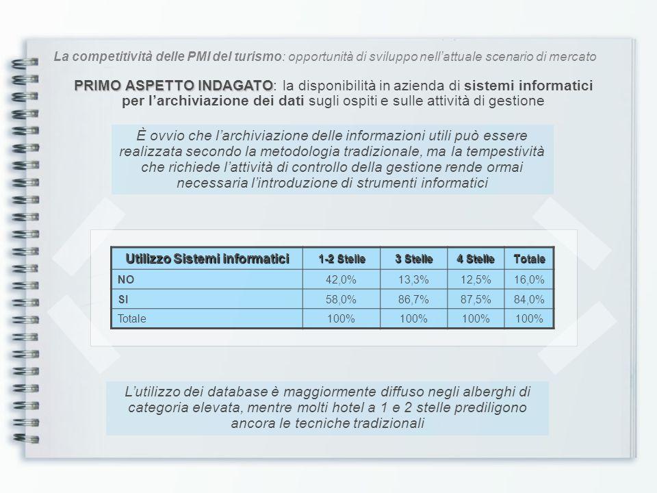 La competitività delle PMI del turismo: opportunità di sviluppo nellattuale scenario di mercato I canali di vendita delle strutture campione Canali di vendita Totale Vendita diretta43,5% Intermediazione Agenzie di Viaggio8,6% Allotment con Tour Operator6,7% Intermediazione siti online11,8% Rapporti con Aziende8,5% Internet17,4% Inclusione in CRS/GDS2,5% Altri canali1,0% Totale100% Il Web ha rivoluzionato e, in alcuni casi, soppiantato i sistemi tradizionali, favorendo il processo di disintermediazione, cioè il ridimensionamento degli intermediari per la prenotazione del servizio I dati che emergono indicano una precisa strategia commerciale: contatto diretto con i clienti la vendita tramite la Rete (sito proprio, OTA e GDS/CRS) marginale lintermediazione delle AdV e il contratto con i TO