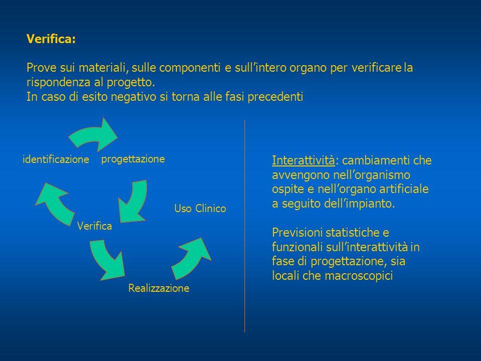 Compatibilità: Interazione positiva tra ospite e dispositivo impiantato Morfologica: dimensioni Funzionale: delle funzionalità specifiche dellindividuo Biologica (biocompatibilità): reazioni chimiche e biologiche indotte dalla presenza dei materiali del dispositivo.