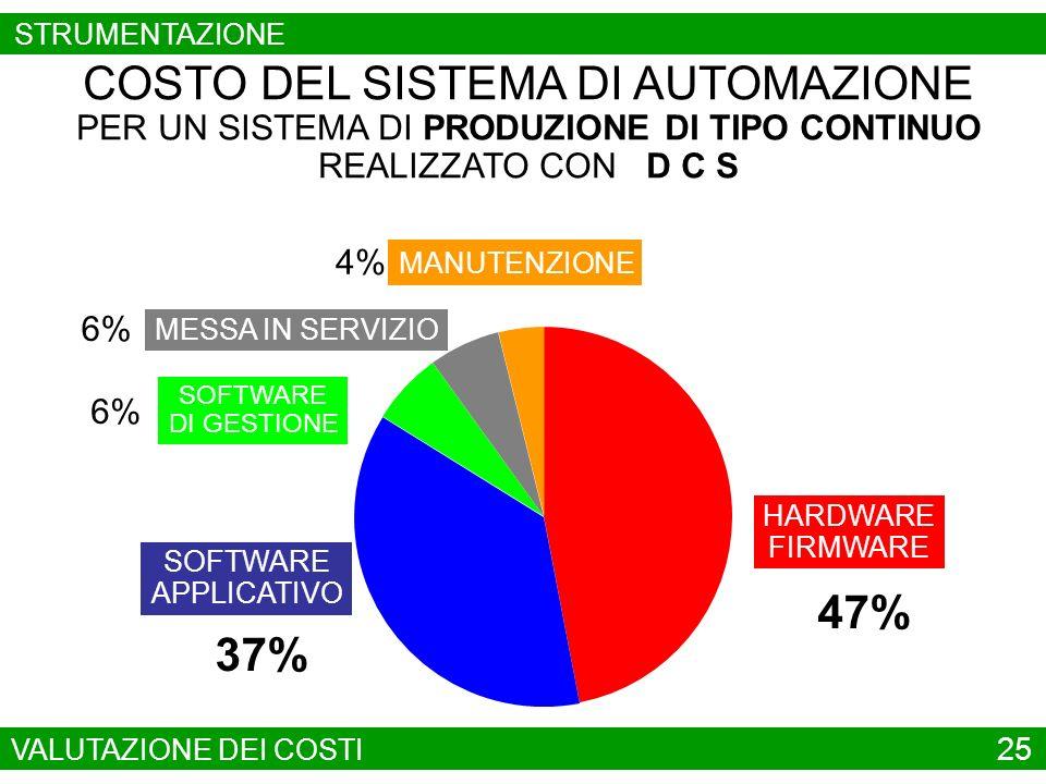 SOFTWARE APPLICATIVO 4% COSTO DEL SISTEMA DI AUTOMAZIONE PER UN SISTEMA DI PRODUZIONE DI TIPO CONTINUO REALIZZATO CON P L C 30% HARDWARE FIRMWARE 58% SOFTWARE DI GESTIONE 2% MESSA IN SERVIZIO 6% MANUTENZIONE VALUTAZIONE DEI COSTI 26 STRUMENTAZIONE