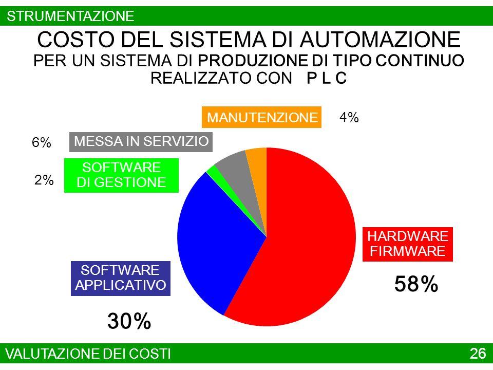 SOFTWARE APPLICATIVO 6% COSTO DEL SISTEMA DI AUTOMAZIONE PER UN SISTEMA DI PRODUZIONE AD EVENTI PROGRAMMATI REALIZZATO CON CONTROLLO NUMERICO E LOGICA CABLATA 25% HARDWARE FIRMWARE 64% SOFTWARE DI GESTIONE 3% MESSA IN SERVIZIO 2% MANUTENZIONE VALUTAZIONE DEI COSTI 27 STRUMENTAZIONE