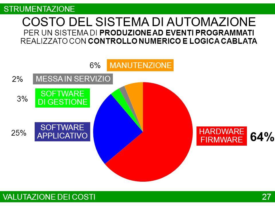 SOFTWARE APPLICATIVO 4% COSTO DEL SISTEMA DI AUTOMAZIONE PER UN SISTEMA DI PRODUZIONE AD EVENTI PROGRAMMATI REALIZZATO CON P L C E PC 31% HARDWARE FIRMWARE 44% SOFTWARE DI GESTIONE 15% MESSA IN SERVIZIO 6% MANUTENZIONE VALUTAZIONE DEI COSTI 28 STRUMENTAZIONE