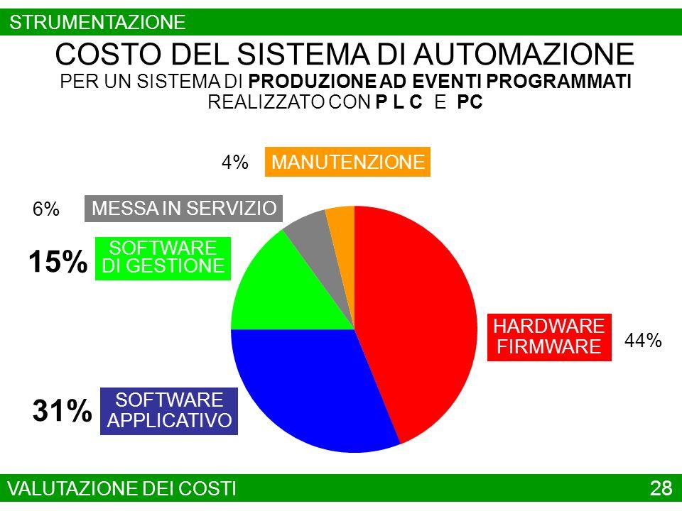 SOFTWARE APPLICATIVO MANUTENZIONE COSTO DEL SISTEMA DI AUTOMAZIONE PER UNA RETE DI DISTRIBUZIONE 35% HARDWARE FIRMWARE 40% SOFTWARE DI GESTIONE 8% MESSA IN SERVIZIO 8% 10% VALUTAZIONE DEI COSTI 29 STRUMENTAZIONE