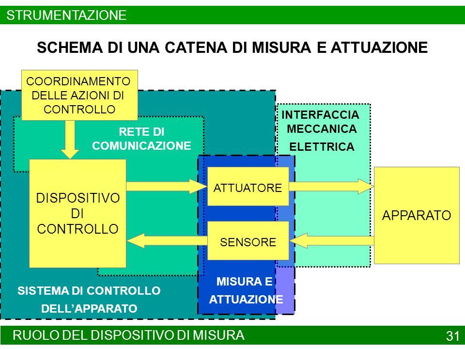 STRUMENTAZIONE DA CAMPO 32 TRASDUTTORE DAL LATINO TRANS-DUCERE = CONDURRE ATTRAVERSO DISPOSITIVO FISICO PROGETTATO PER TRASFORMARE GRANDEZZE APPARTENENTI AD UN SISTEMA ENERGETICO IN GRANDEZZE EQUIVALENTI APPARTENENTI AD UN DIVERSO SISTEMA ENERGETICO ATTUATORE : TRASFORMA UN SEGNALE IN ENERGIA SENSORE: TRASFORMA ENERGIA IN UN SEGNALE STRUMENTAZIONE