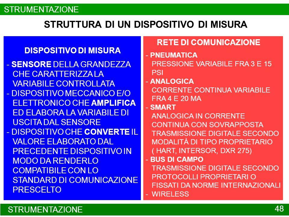 DISPOSITIVO DI MISURA STRUMENTAZIONE DA CAMPO 49 DISPOSITIVO DI MISURA DI TIPO STANDARD SENSORE DISPOSITIVO DI AMPLIFICAZIONE ED ELABORAZIONE MECCANICO O ELETTRONICO DISPOSITIVO DI ADATTAMENTO ALLA RETE DI COMUNICAZIONE (TRASMETTITORE) GRANDEZZA CHE CARATTERIZZA LA VARIABILE DA MISURARE ALLA RETE DI COMUNICAZIONE STRUMENTAZIONE