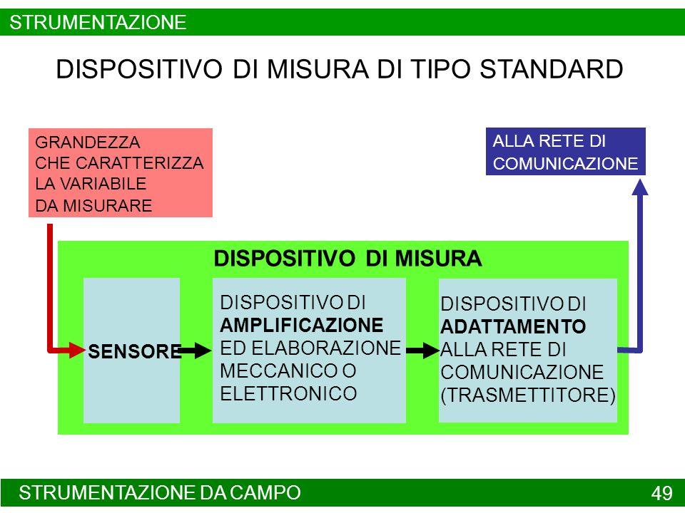 STRUTTURA DI UN DISPOSITIVO DI MISURA DIGITALE 50 FILTRO PASSA-BASSO CAMPIONAMENTO E TENUTA SENSORETRASDUTTOREAMPLIFICATORE MICRO CALCOLATORE CONVERTITORE A / D GRANDEZZA DA MISURARE RETE DI COMUNICAZIONE STRUMENTAZIONE