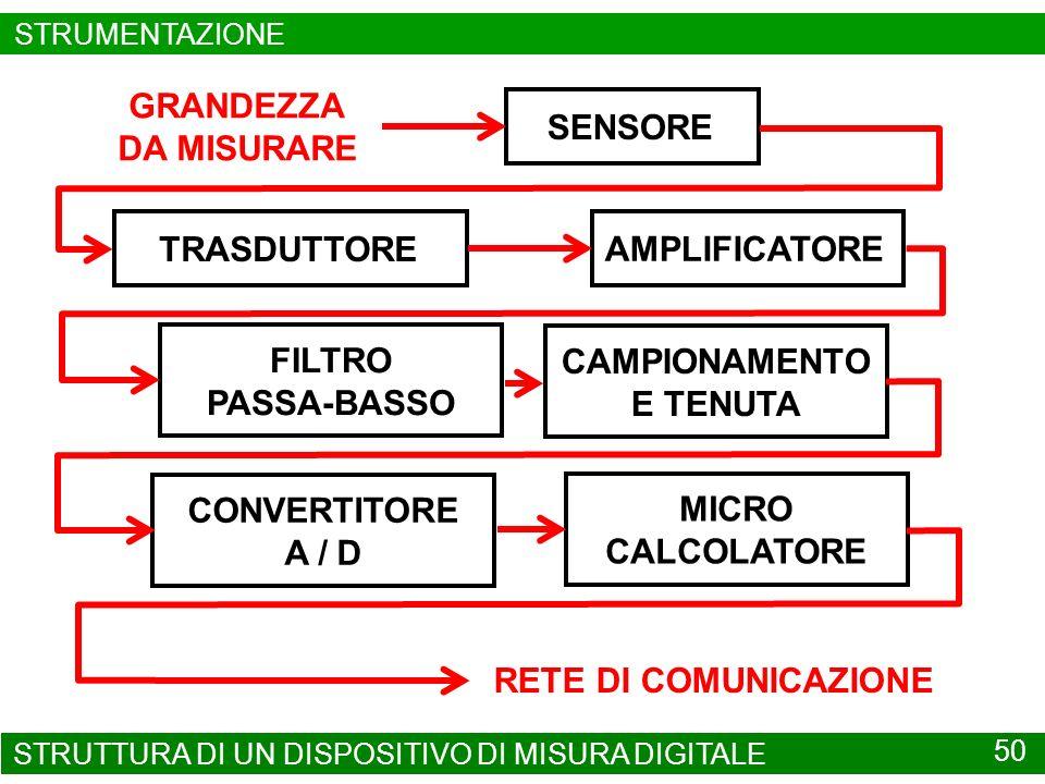 STRUMENTAZIONE SMART 51 STRUMENTAZIONE SMART GLI STRUMENTI SMART FORNISCONO, OLTRE ALLA MISURA DELLA VARIABILE CONTROLLATA, ANCHE LA MISURA DI ALTRE VARIABILI SIGNIFICATIVE PER CONOSCERE LE CONDIZIONI OPERATIVE DELLAPPARTO SU CUI SONO MONTATI.