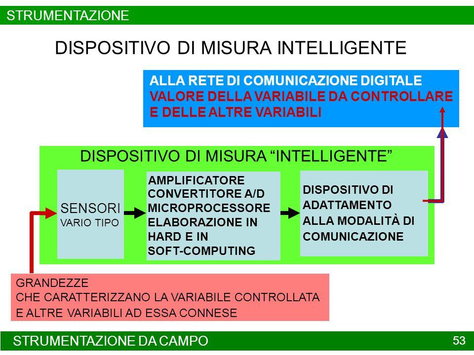 STRUTTURA DI UN DISPOSITIVO DI MISURA 54 INTERFACCIA PER LISTALLAZIONE DEL SENSORE SENSORE ELABORAZIONE DEL SEGNALE FORNITO DAL SENSORE INTERFACCIA VERSO LA RETE DI COMUNICAZIONE ELABORAZIONE PER MIGLIORARE LA QUALITÀ DELLA GRANDEZZA MISURATA DISPOSITIVO DI MISURA TRASMETTITORE STRUMENTAZIONE