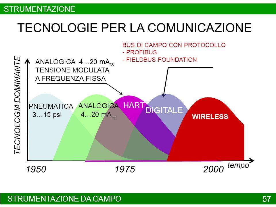 PROTOCOLLO HART 58 PROTOCOLLO DI TRASMISSIONE HART HIGHWAY ADDRESSABLE REMOTE TRANSDUCER TRASMISSIONE CONTEMPORANEA SULLO STRESSO SUPPORTO FISICO DI UNA VARIABILE ANALOGICA E DI INFORMAZIONI DIGITALIZZATE MEDIANTE UN SEGNALE DI TIPO ANALOGICO SEGNALE DI TIPO ANALOGICO DA TRASMETTERE 4 – 20 mA cc SENSORE PRINCIPALE INFORMAZIONI DIGITALIZZATE CONVERSIONE CON PROTOCOLLO HART CONVERSIONE IN 4 – 20 mA cc DOPPINO TELEFONICO o WIRELESS TRASMETTITORE STRUMENTAZIONE