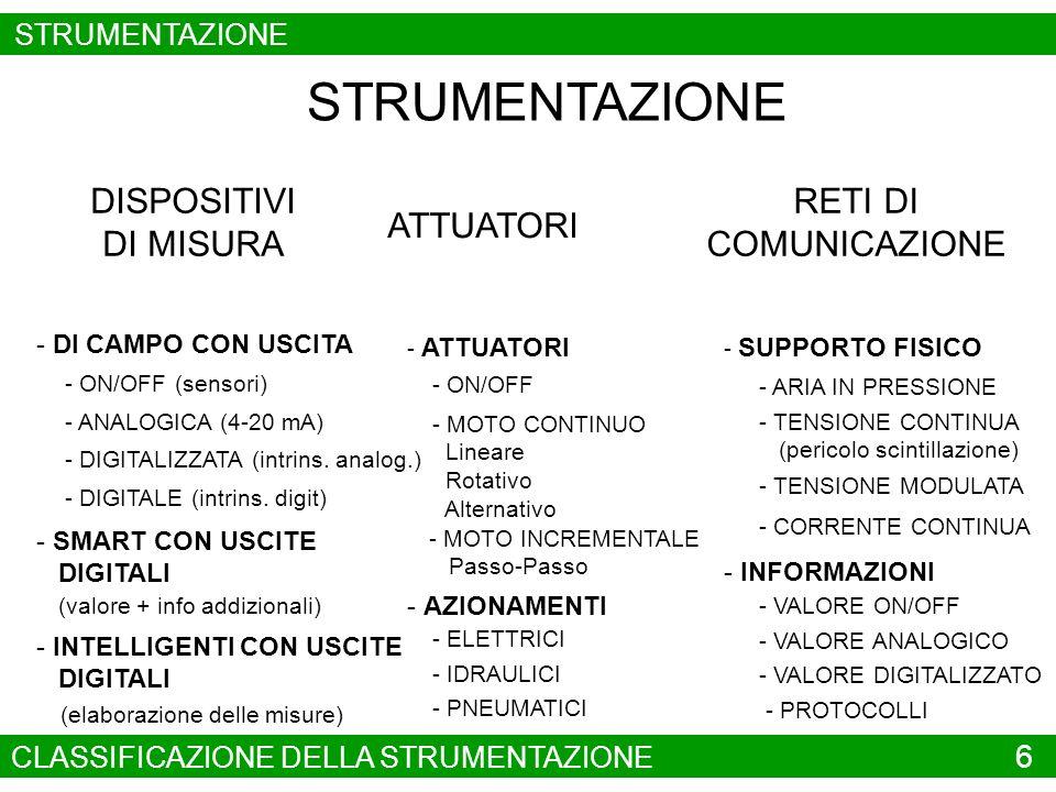 STRUMENTAZIONE INDUSTRIALE DI MISURA STRUMENTAZIONE DI PROCESSO RETI DI DISTRIBUZIONE STRUMENTAZIONE PER LINDUSTRIA MANIFATTURIERA STRUMENTAZIONE CINEMATICA (Posizione, Velocità, Accelerazione, Forza, assoluta o relative) SENSORI ON-OFF TRASDUTTORI CORRENTE - TENSIONE - POTENZA LETTORI CODICI A BARRE SISTEMI DI VISIONE (per verifica e per misura) STRUMENTAZIONE DI ANALISI GAS E LIQUIDI MISURA PARAMETRI CHIMICI E FISICI ANALISI COMPOSIZIONE CHIMICA DISPOSITIVI DI MISURA STRUMENTAZIONE DA QUADRO E DA PANNELLO CLASSIFICAZIONE DEI DISPOSITIVI DI MISURA 7 STRUMENTAZIONE