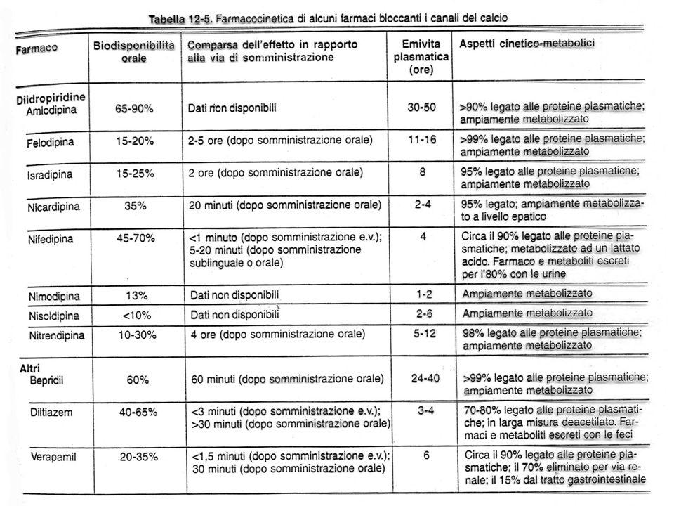 Ca 2+ -antagonisti: altri effetti collaterali Edemi declivi Vertigini Rossore cutaneo Nausea, stipsi