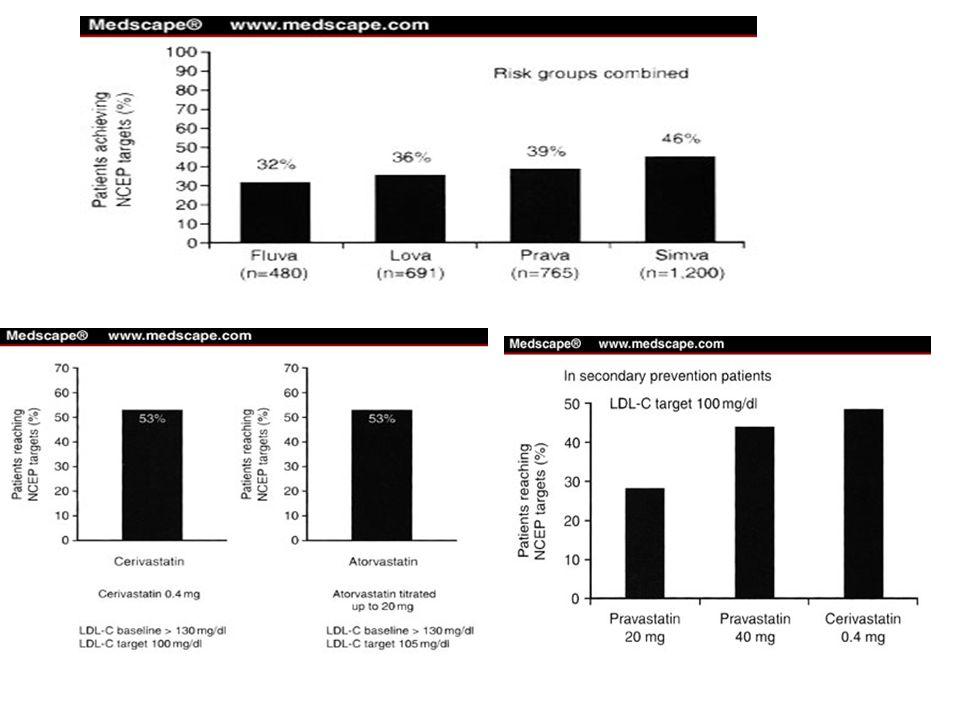 STATINE Proprietà farmacocinetiche Le diverse molecole differiscono in potenza Discreto assorbimento per os Intenso effetto di primo passaggio Eliminazione per via biliare