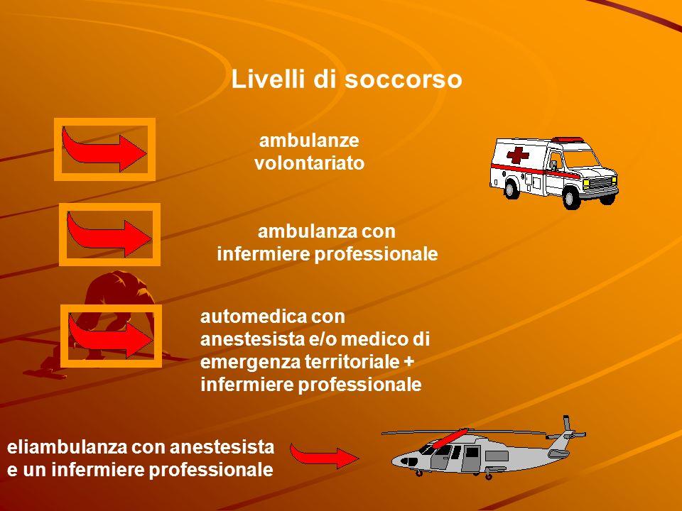 Livelli di soccorso ambulanze volontariato ambulanza con infermiere professionale automedica con anestesista e/o medico di emergenza territoriale + infermiere professionale eliambulanza con anestesista e un infermiere professionale