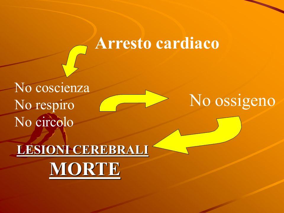 Arresto cardiaco No coscienza No respiro No circolo No ossigeno LESIONI CEREBRALI MORTE
