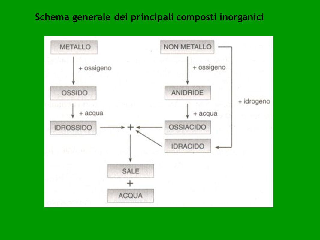 Formule chimiche Esistono diversi tipi di formule: Formula bruta: formula che indica esclusivamente il tipo e il numero di atomi che compongono la molecola.
