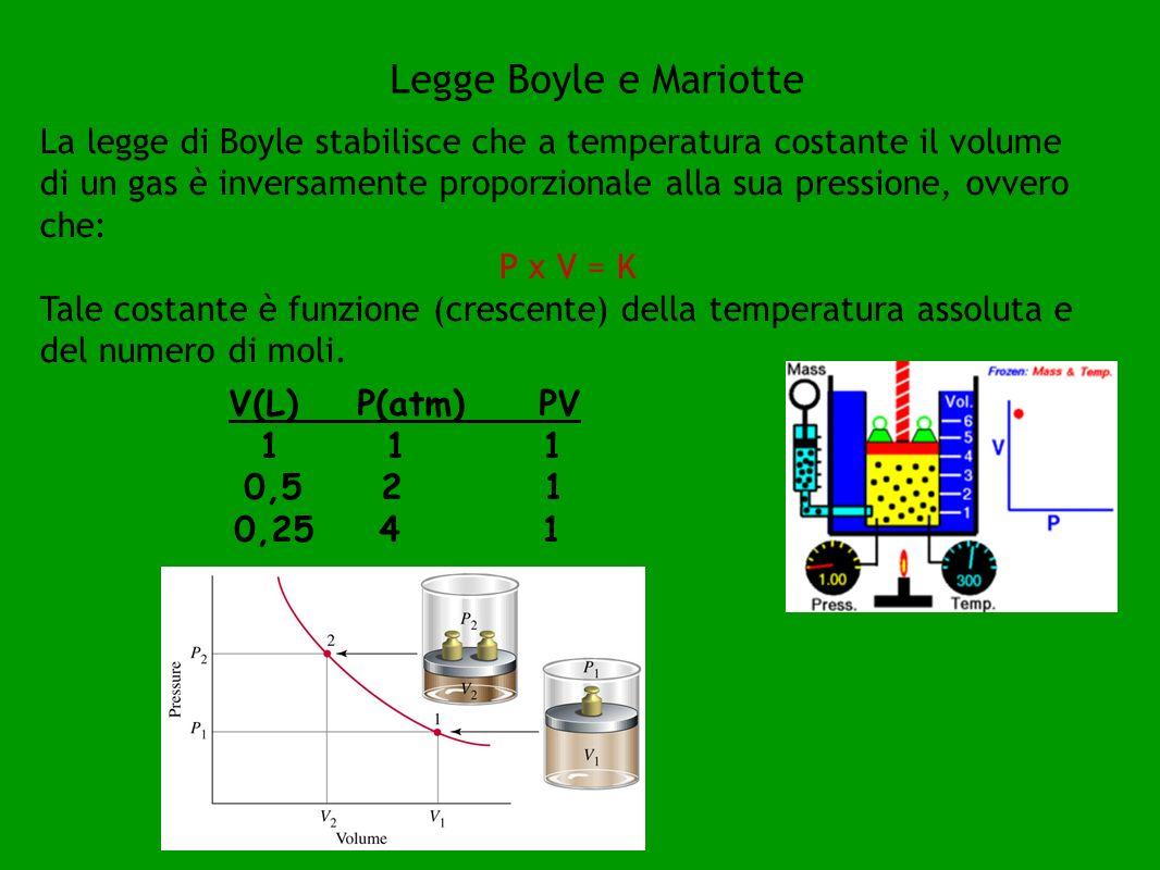 La legge di Charles fu ricavata come legge di dilatazione dei gas allorché Charles scoprì che tutti i gas (supposti a comportamento ideale), a pressione costante, subiscono la stessa dilatazione all aumentare della temperatura, secondo una legge data dalla relazione: V(t) = V0(1 + αt) (P = costante) dove la temperatura è misurata in gradi centigradi, V 0 è il volume del gas a t = 0 °C e α è il coefficiente di dilatazione termica del gas uguale numericamente a 1/273,15.