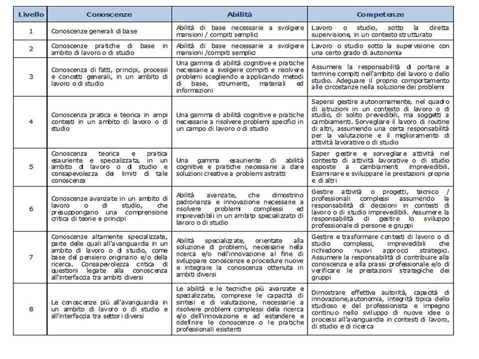 L INNOVAZIONE DIDATTICA La didattica delle competenze