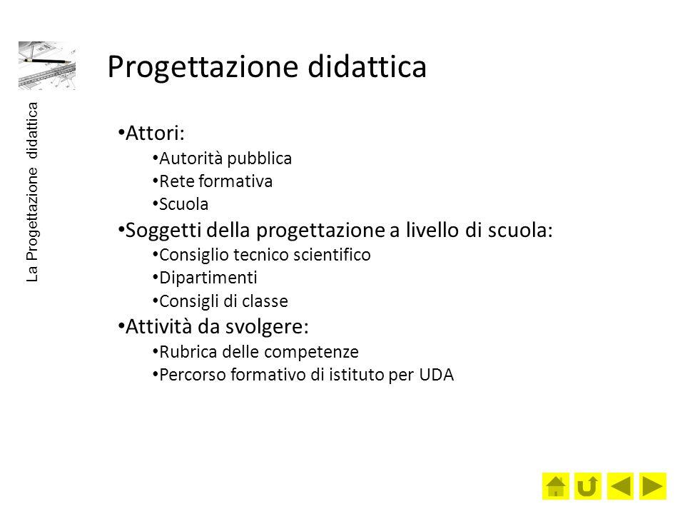 Fasi della progettazione didattica 1.Elaborazione del repertorio delle competenze 2.