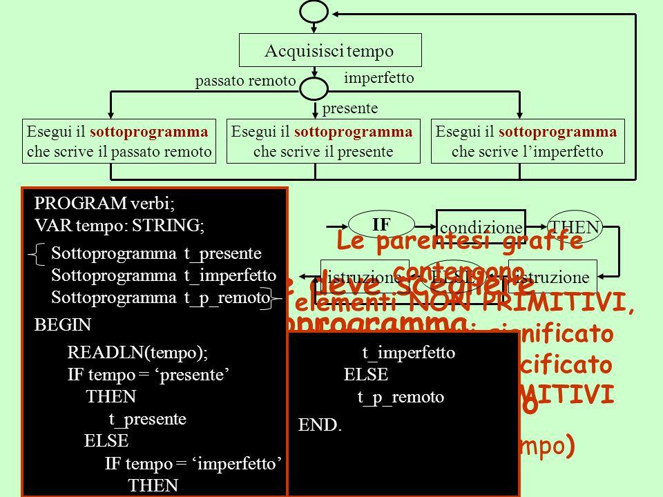 Sottoprogramma t_presente Sottoprogramma t_imperfetto Sottoprogramma t_p_remoto sottoprogramma PROCEDUREidentificatore;variabiliistruzione; PROGRAM identificatore ;; variabiliistruzione.