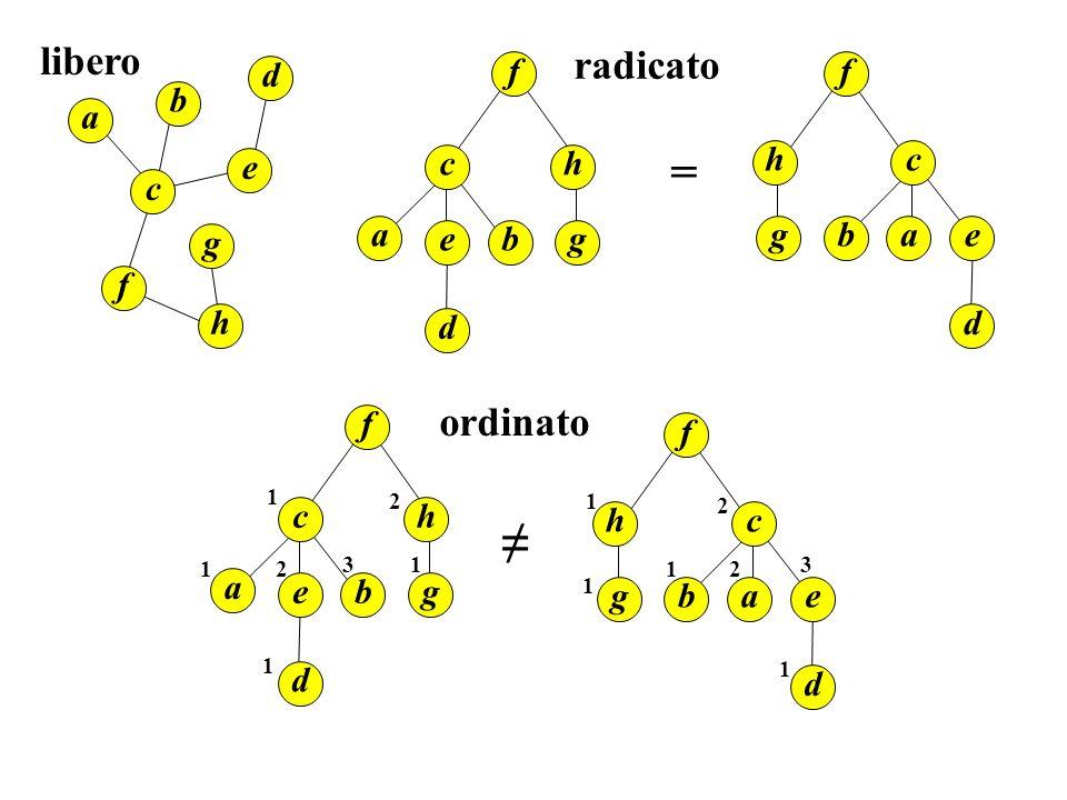 Alberi binari Alberi posizionali : alberi radicati in cui ad ogni figlio di un nodo è associata una posizione.