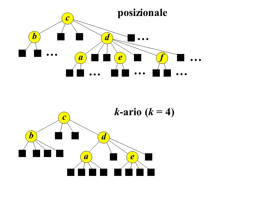 Alberi binari Il modo più conveniente per descrivere gli alberi binari è mediante la seguente.