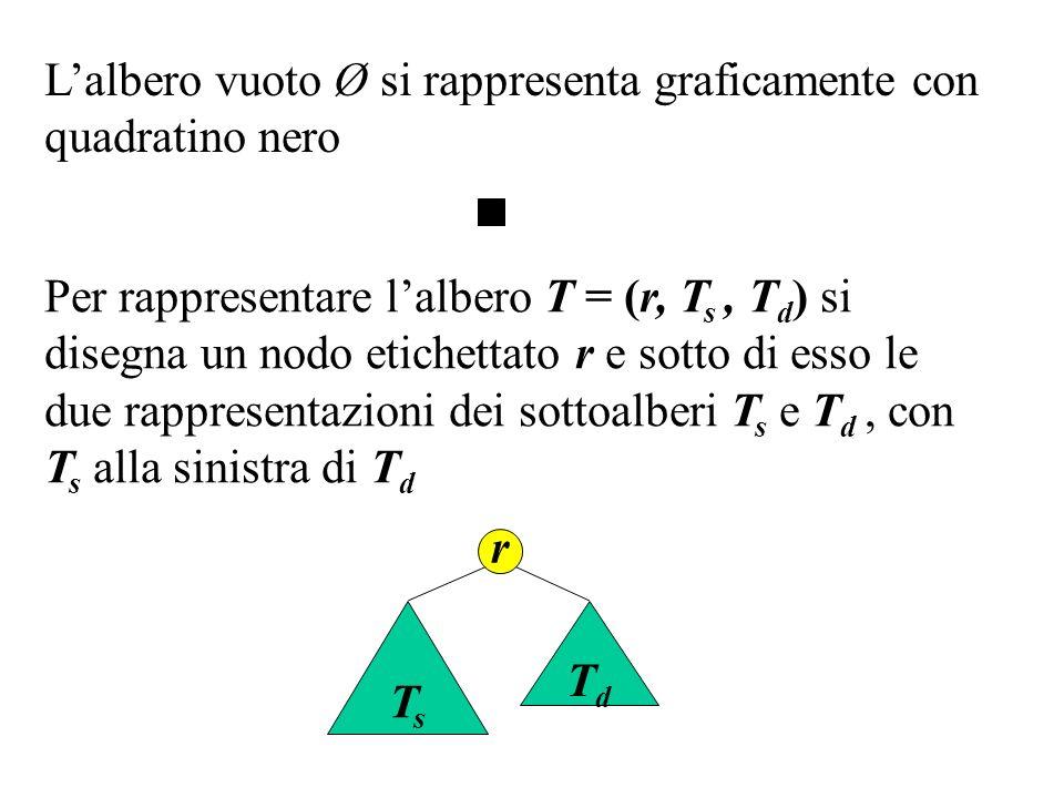 Lalbero: T = (c, (b, (d, Ø, Ø), (a, (f, Ø, Ø), Ø)), (g, (e, Ø, Ø), Ø)) si rappresenta graficamente: c bg ad f e