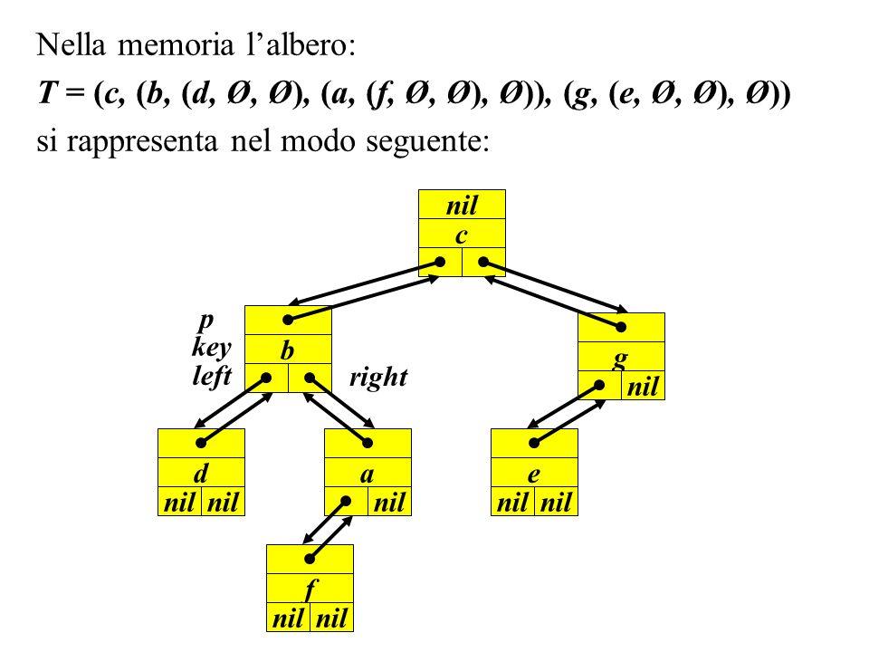Alberi binari di ricerca Un albero binario di ricerca è un albero binario in cui la chiave di ogni nodo è maggiore o uguale delle chiavi dei nodi del sottoalbero sinistro e minore o uguale delle chiavi dei nodi del sottoalbero destro.
