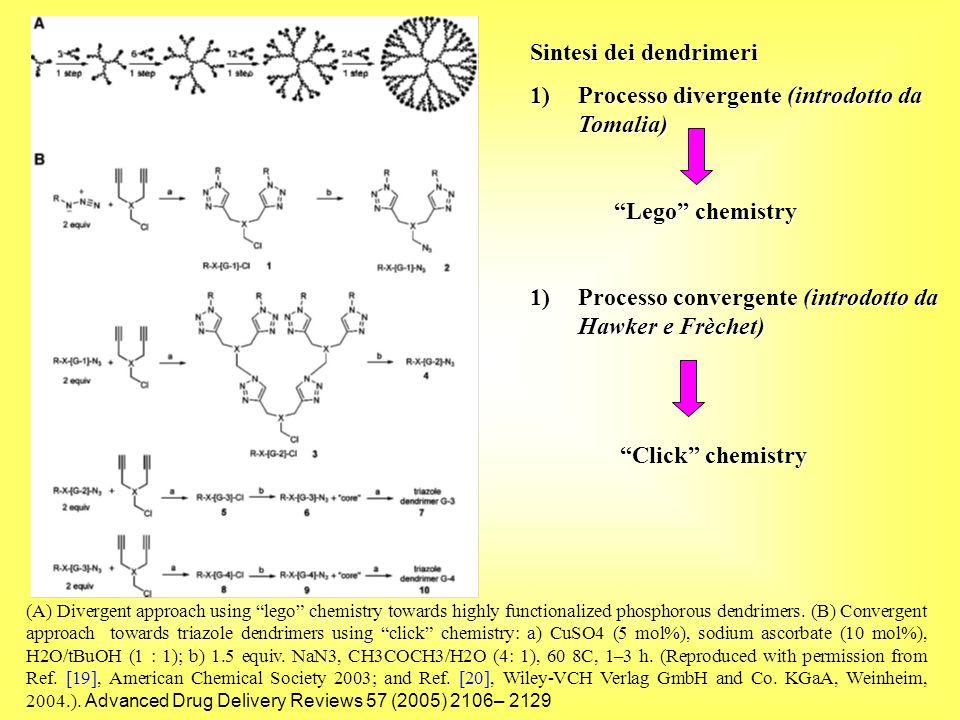 Una grande famiglia sintetizzata con metodo divergente è rappresentata dai dendrimeri di tipo PAMAM (poliamidoammina).
