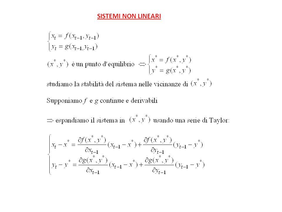 (nel caso di un sistema lineare è la matrice dei coefficienti)