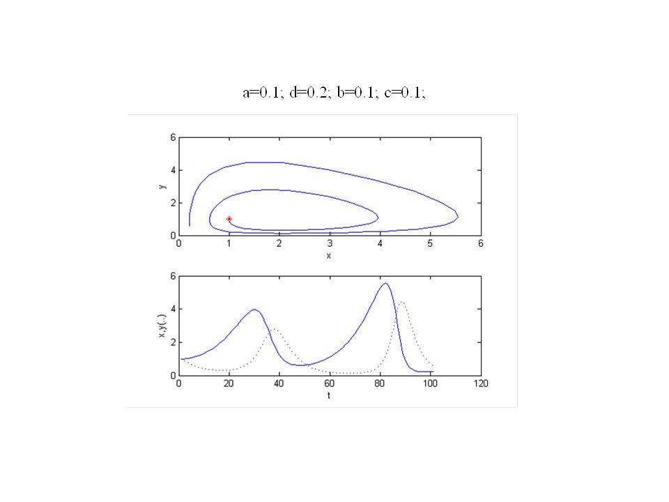 Analizziamo graficamente lo spazio delle fasi del sistema