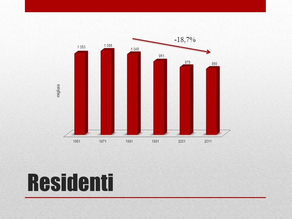 Residenti italiani e stranieri